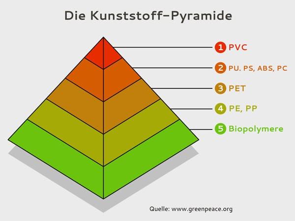 Die Kunststoff-Pyramide